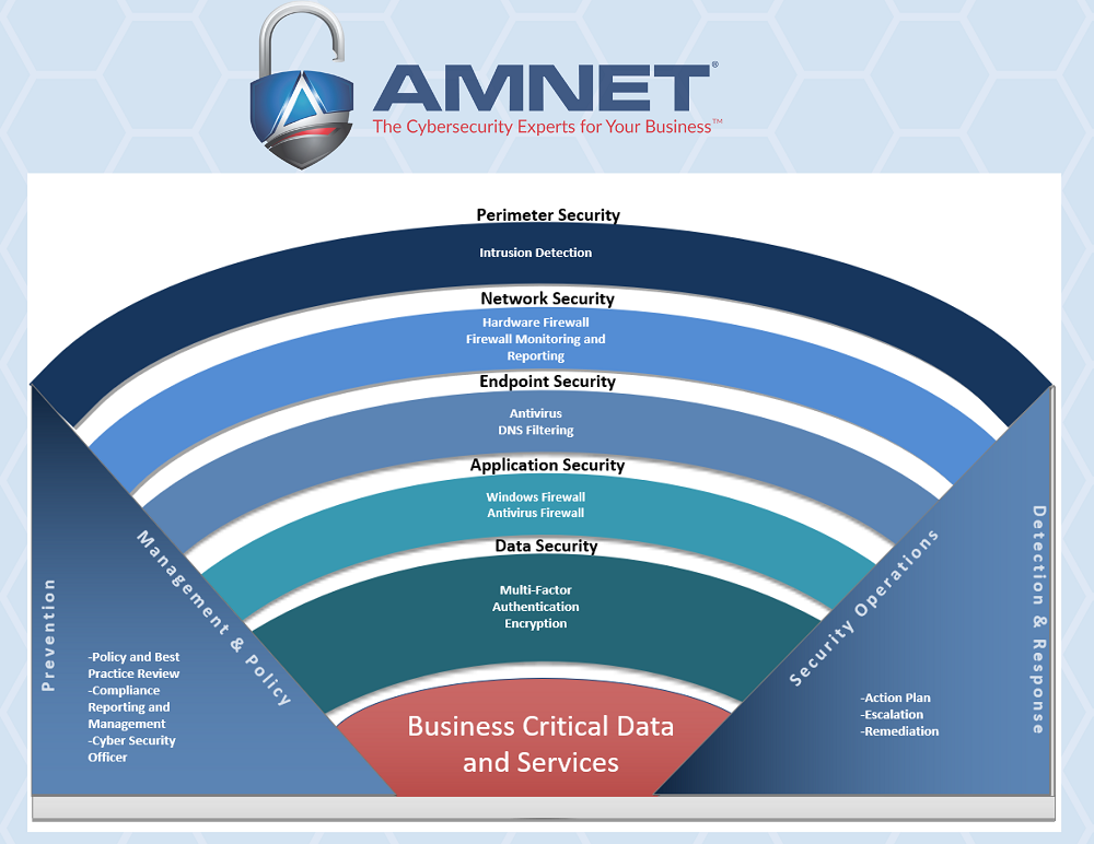 five layers of cybersecurity by AMNET